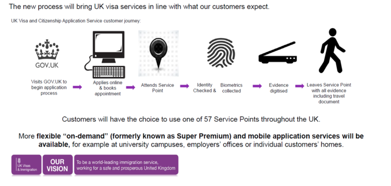 UK Visas and Immigration Introduces new 'Customer Journey' for Visas